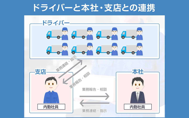 <p><span>ドライバーと本社・支店との連携</span></p>